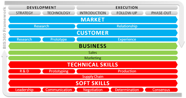 bis360-framework