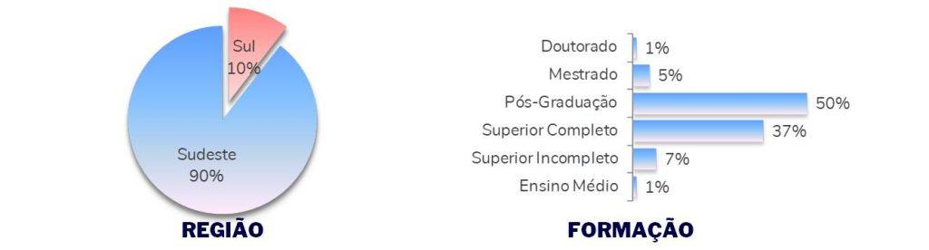perfil gerente de produtos